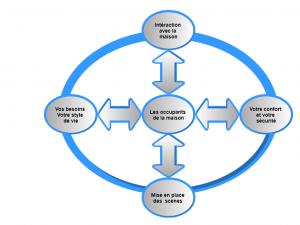 Comment choisir un contrôleur domotique pas chers