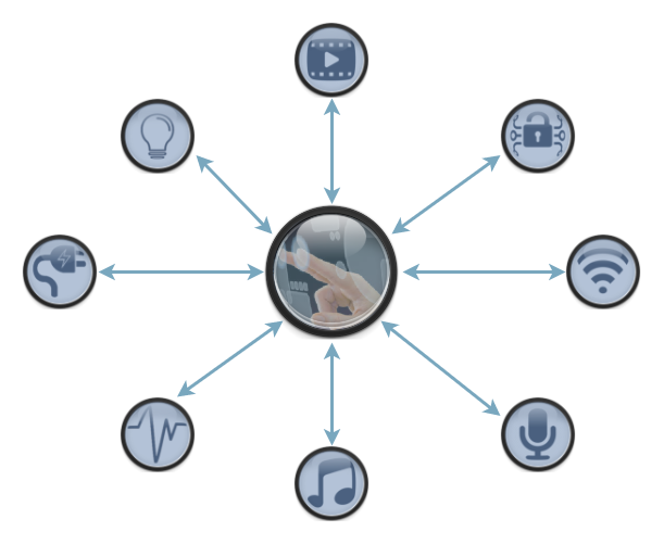 Interface avec les objets connecté